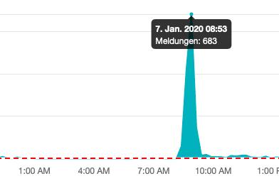 Newsflash: Noworoczna wpadka Amazon. Platforma pokazuje w SERP tylko wyniki nieorganiczne.
